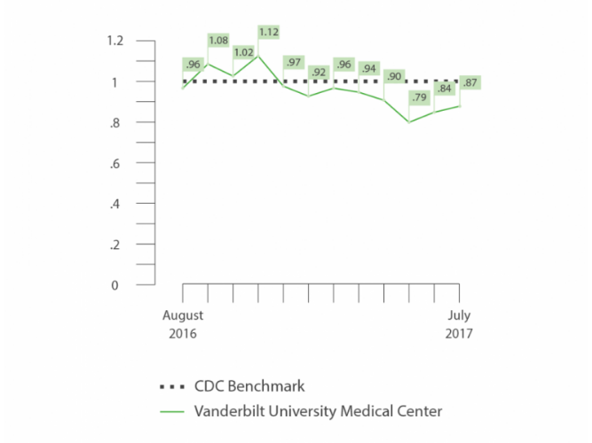 Vanderbilt Hospital data on mortality rates