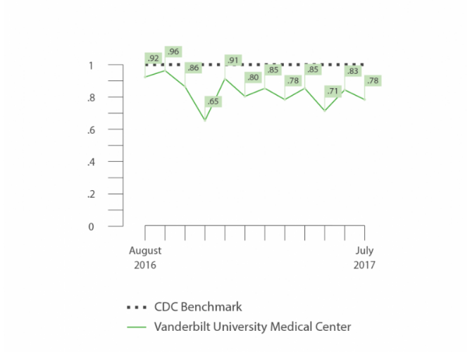 Vanderbilt Hospital data on reducing adverse events